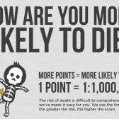 Wie sind Sie eher zu sterben? [Infografik]